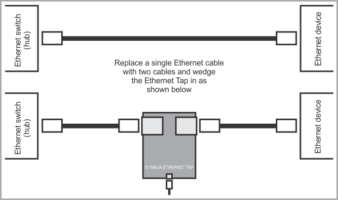 Ethernet Tap connection